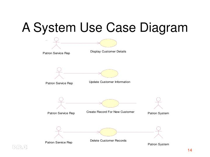 A System Use Case Diagram