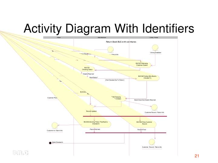 Activity Diagram With Identifiers