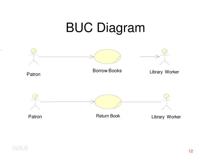 BUC Diagram
