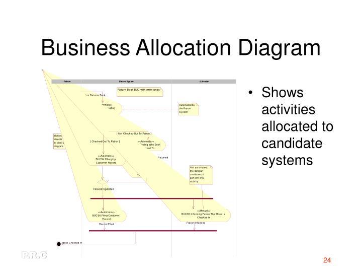 Business Allocation Diagram