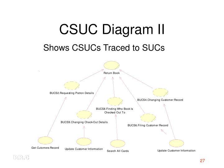 CSUC Diagram II