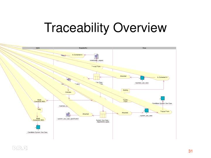 Traceability Overview