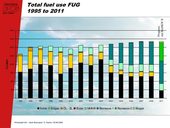 Total fuel use FUG