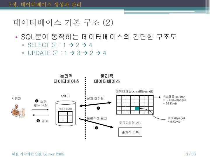 데이터베이스 기본 구조