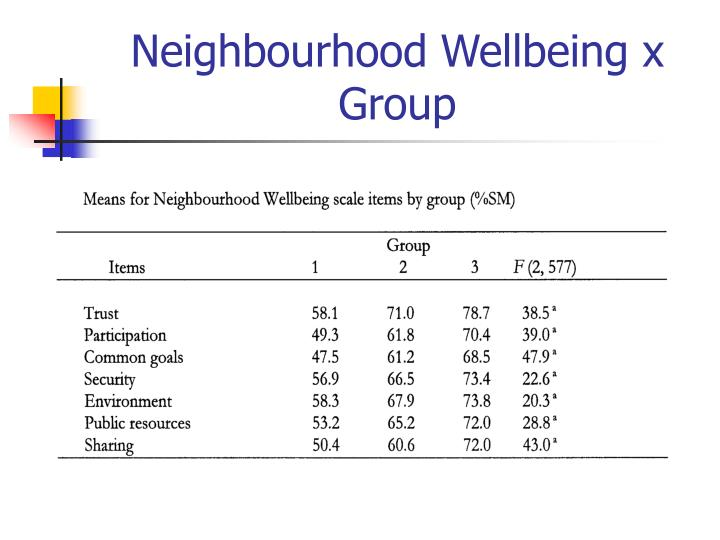 Neighbourhood Wellbeing x Group