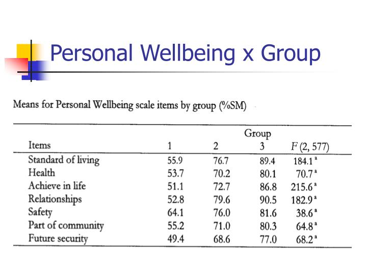 Personal Wellbeing x Group