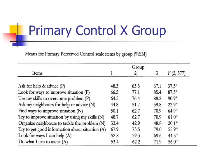 Primary Control X Group