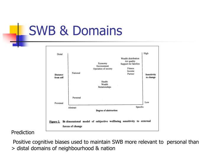 SWB & Domains