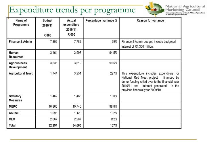 Expenditure trends per programme