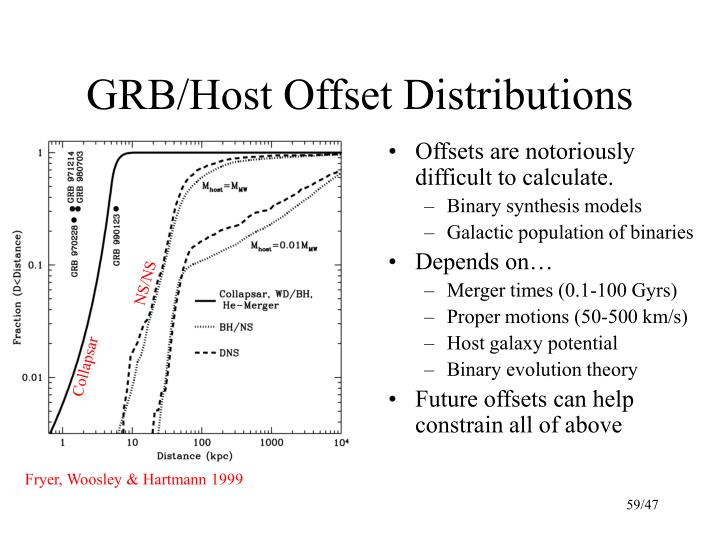 Offsets are notoriously difficult to calculate.