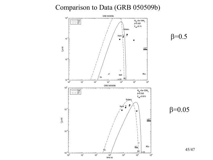 Comparison to Data (GRB 050509b)