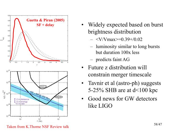 Widely expected based on burst brightness distribution
