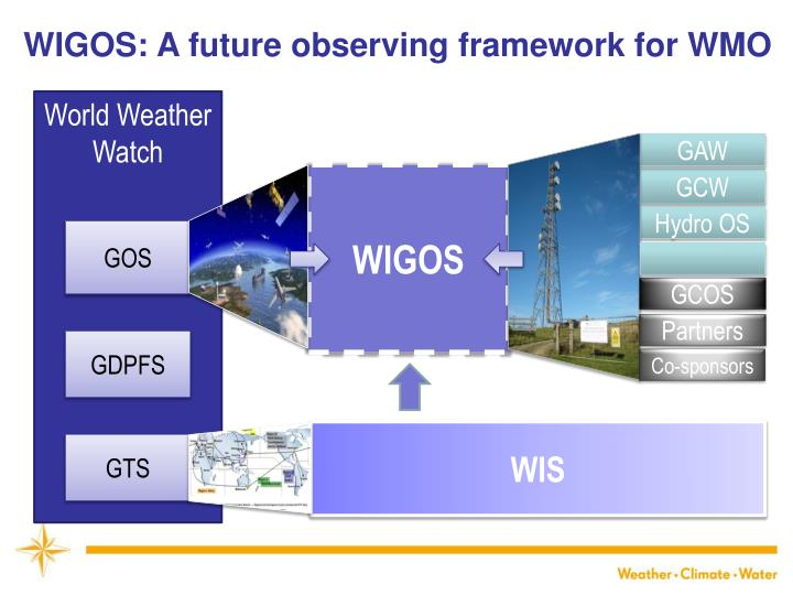 WIGOS: A future observing framework for WMO