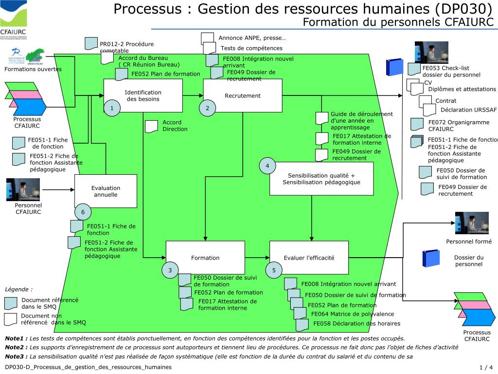 Ppt Processus Gestion Des Ressources Humaines Dp030