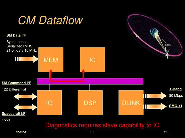 CM Dataflow