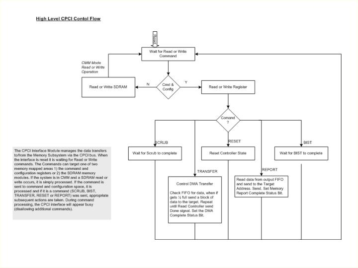 CPCI Control Flow