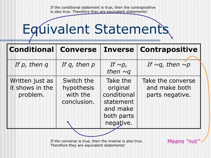 If the conditional statement is true, then the contrapositive is also true. Therefore they are equivalent statements!