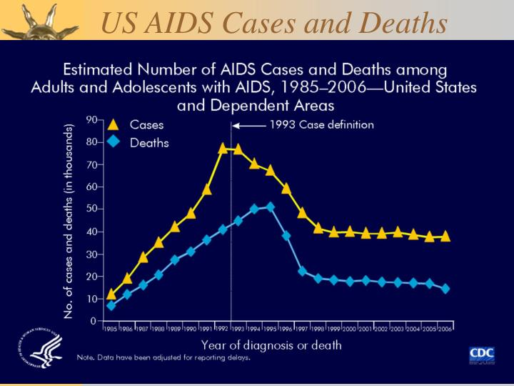 US AIDS Cases and Deaths