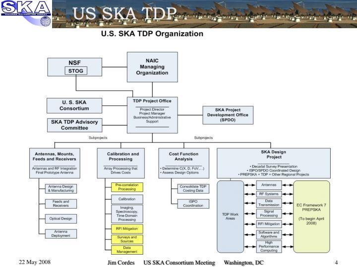 Jim Cordes      US SKA Consortium Meeting      Washington, DC