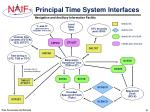 principal time system interfaces