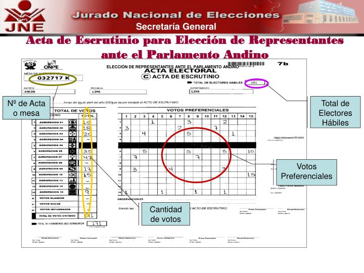Acta de Escrutinio para Elección de Representantes ante el Parlamento Andino
