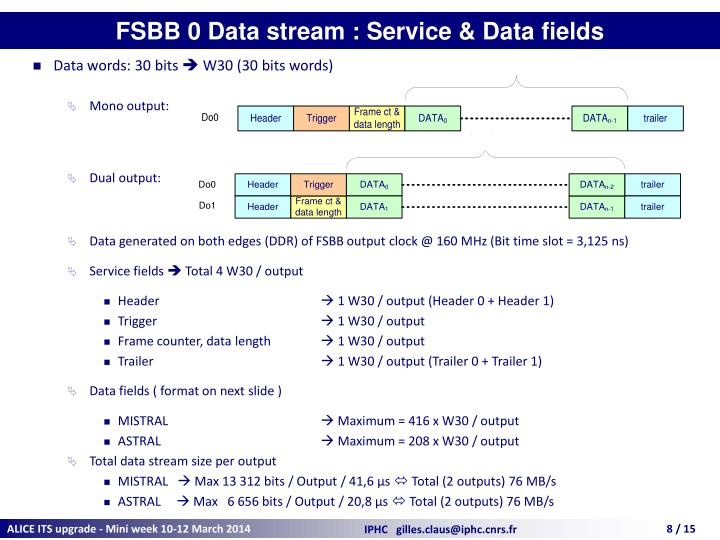 FSBB 0 Data stream : Service & Data fields