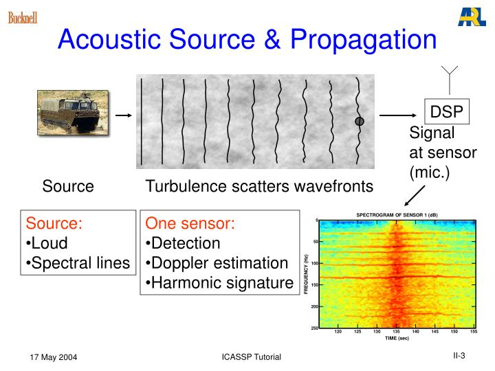 Acoustic source propagation