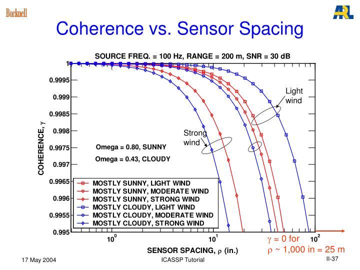 Coherence vs. Sensor Spacing