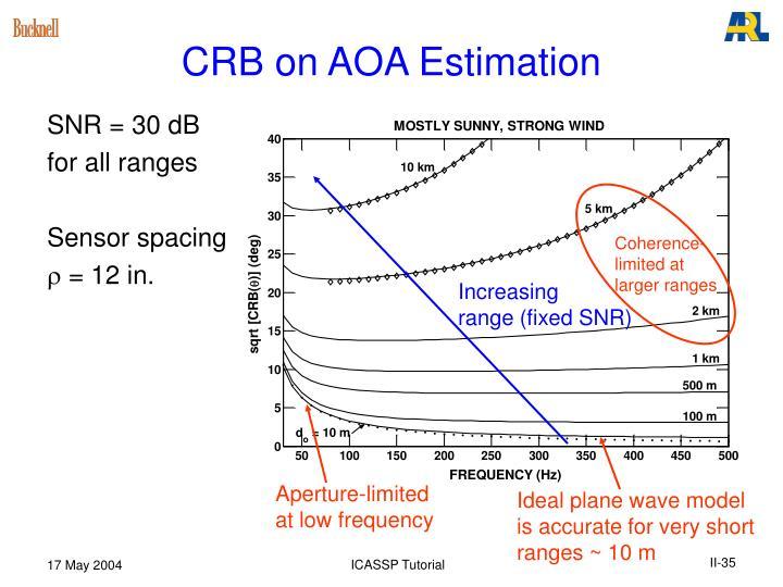 CRB on AOA Estimation