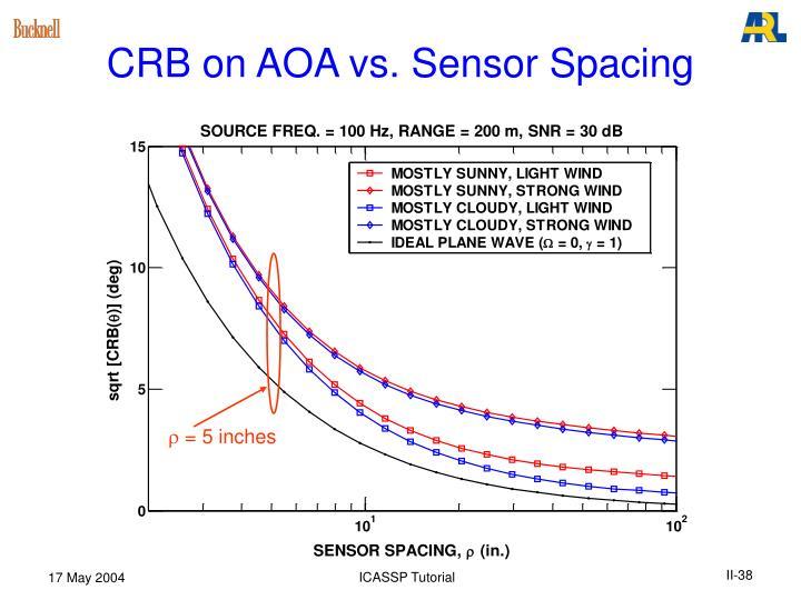 CRB on AOA vs. Sensor Spacing