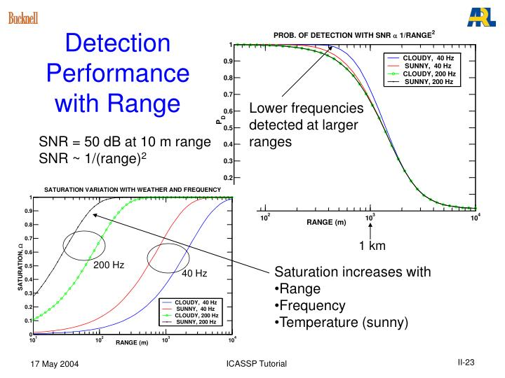 Detection Performance