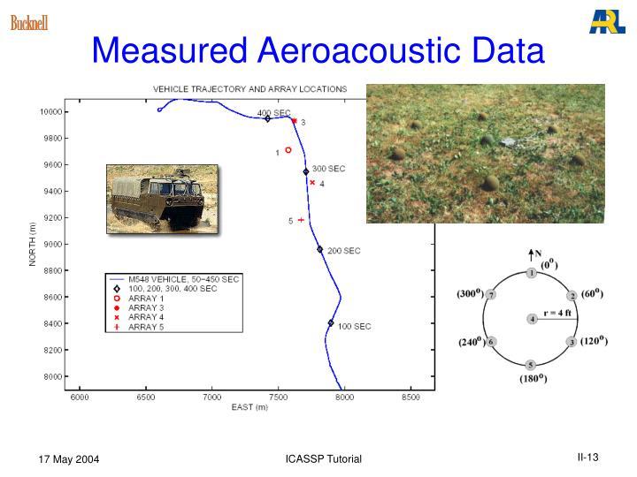 Measured Aeroacoustic Data