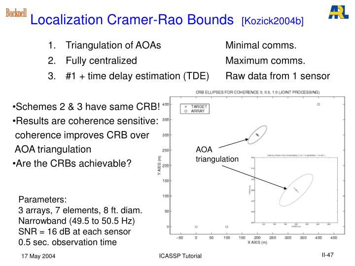 Localization Cramer-Rao Bounds