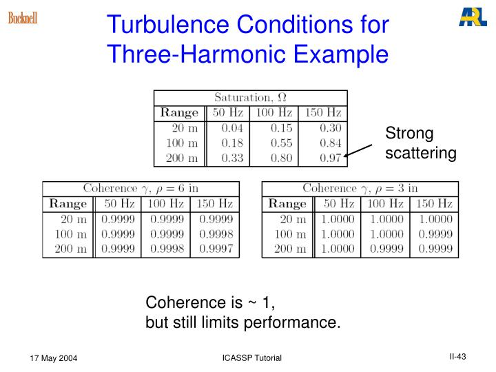 Turbulence Conditions for