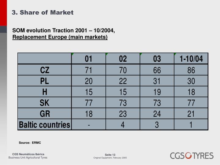 3. Share of Market