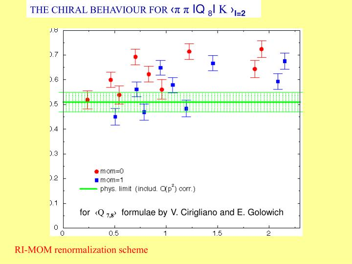 THE CHIRAL BEHAVIOUR FOR