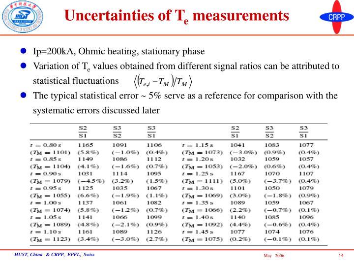 Uncertainties of T
