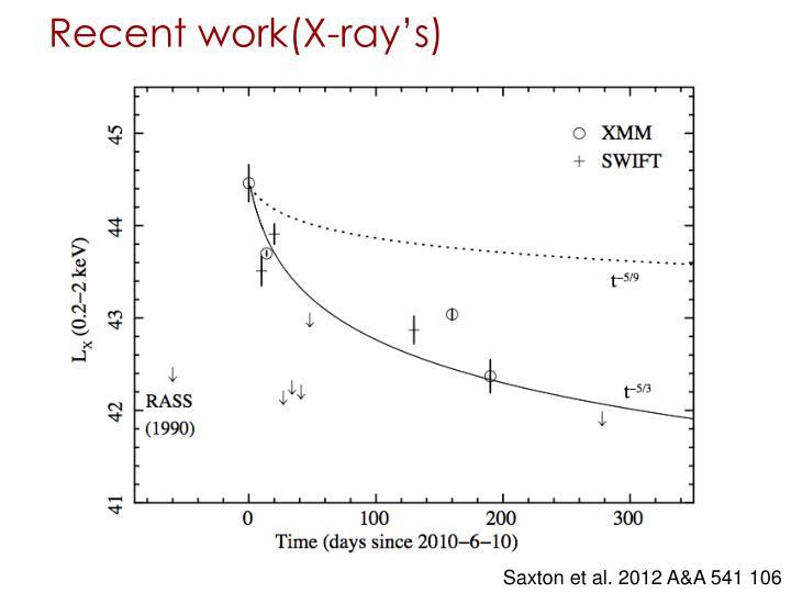 Recent work(X-ray