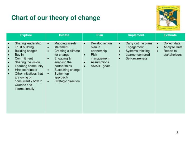 Chart of our theory of change