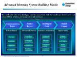 advanced metering system building blocks