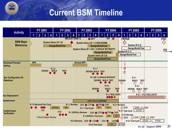 Current BSM Timeline