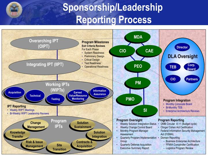 Sponsorship/Leadership