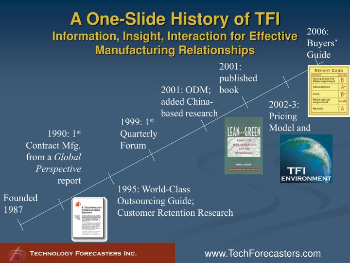 A One-Slide History of TFI