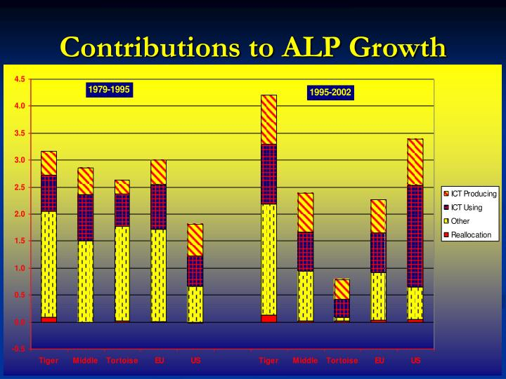 Contributions to ALP Growth
