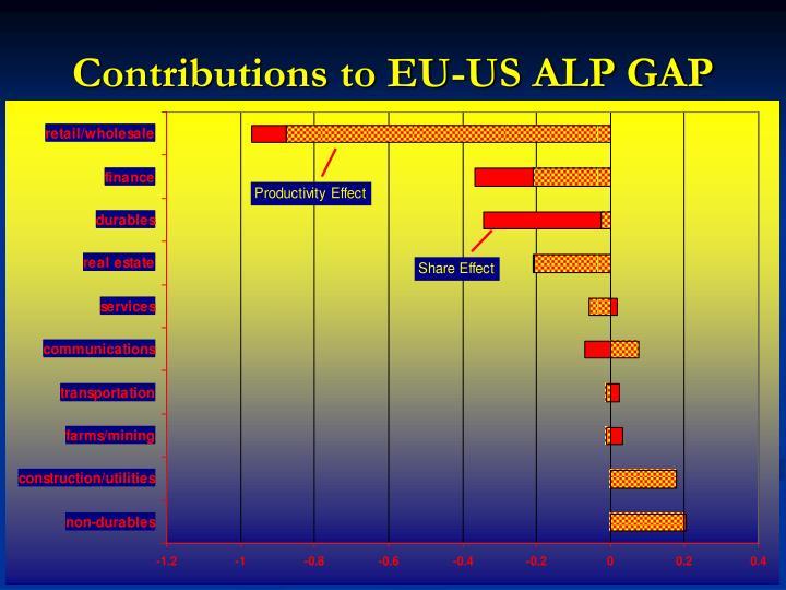 Contributions to EU-US ALP GAP