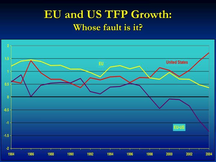 EU and US TFP Growth: