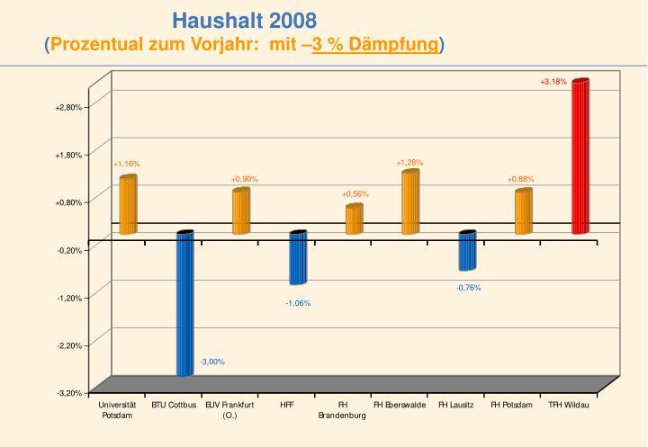 Haushalt 2008