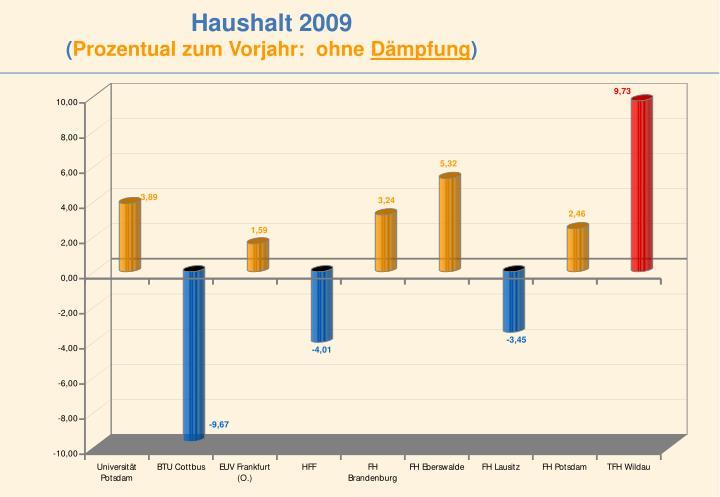 Haushalt 2009