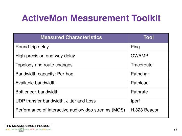 ActiveMon Measurement Toolkit
