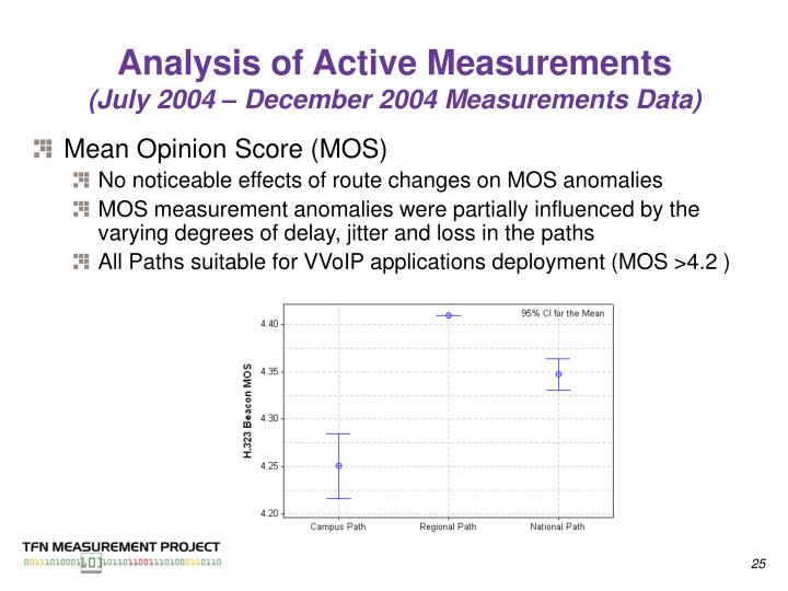 Analysis of Active Measurements